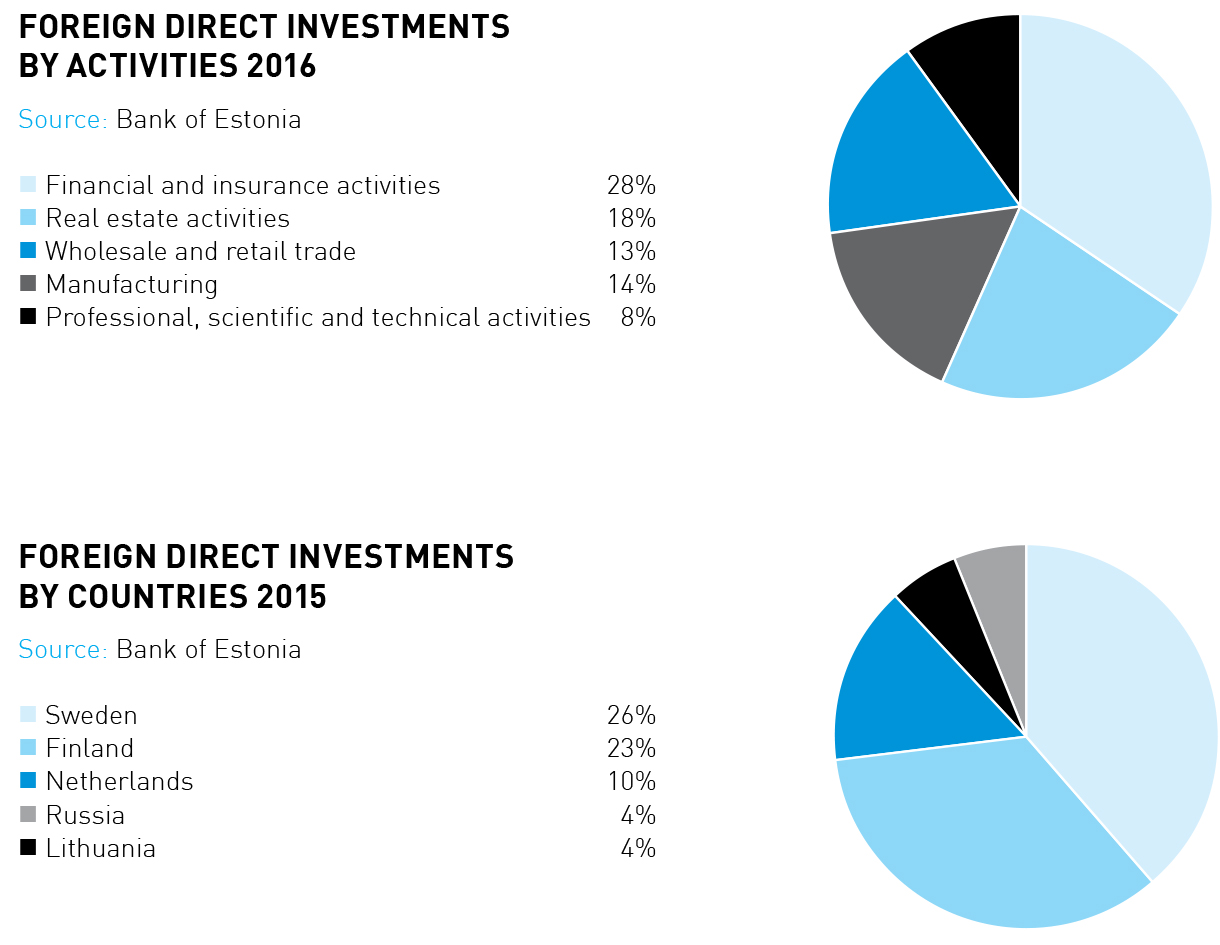 Foreign direct investments by activities and countries 2017