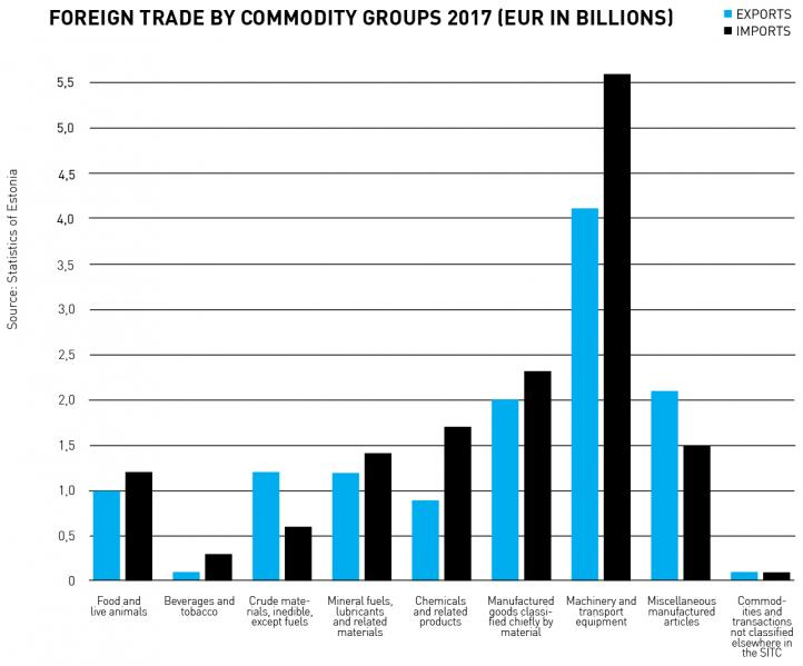 Foreign Trade by Commodity Groups 2017
